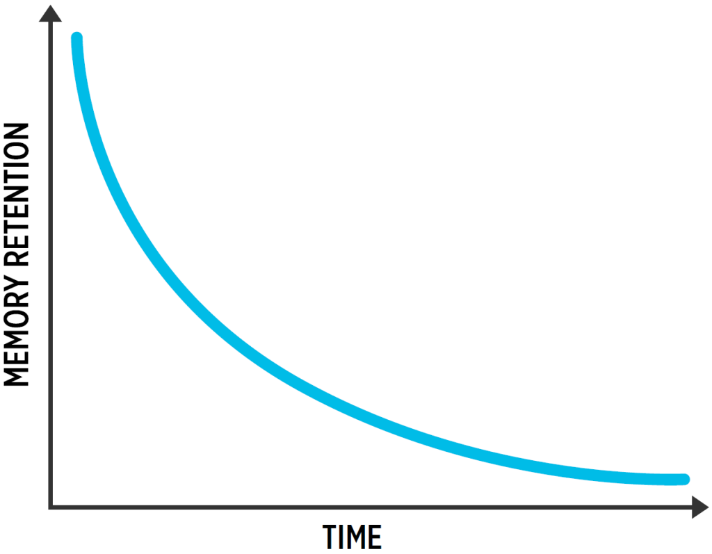 Ebbinghaus Forgetting Curve showing exponentially decreasing retention over time
