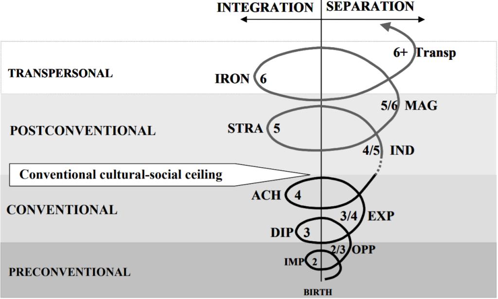 The spiral of development in the Leadership Development Framework